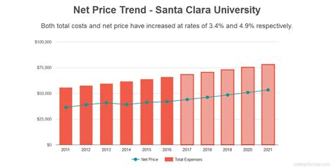 Cost Of Santa Clara Mba by Find Out If Santa Clara Is Affordable For You