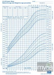 growing chart height weight growth charts for boys ages 2 20 myria