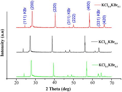 xrd pattern nacl powder growth of kcl 1 x br x mixed crystals with different