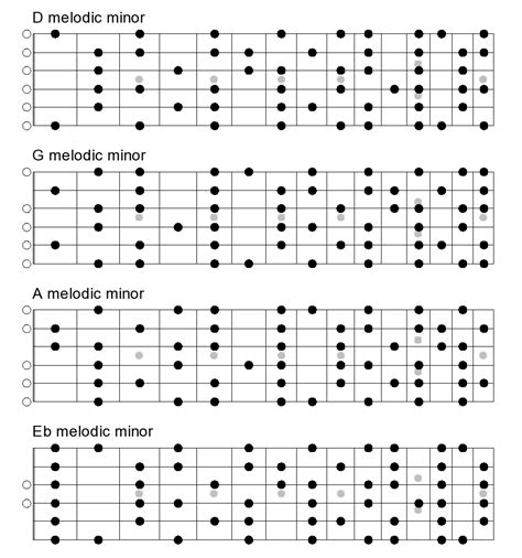 minor swing scales minor swing chords