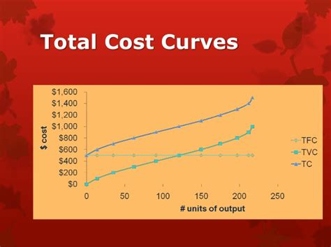 Mba Total Cost by Mba1014 Production And Costs 110513