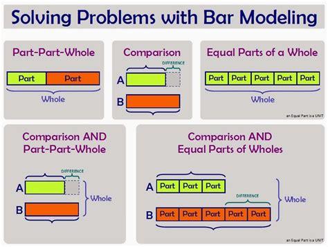 diagram bar model bar model of the week bar model basics