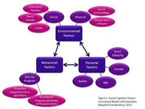 Self Efficacy In Based Learning Environments A Literature Review by Social Cognitive Theory Summary