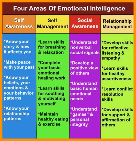 how to improve emotional intelligence the best coaching assessment book on working developing high eq emotional intelligence quotient mastery of the emotional intelligence spectrum books what is emotional intelligence and how to learn it