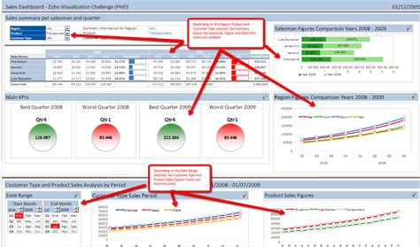 28 excel 2010 dashboard templates 25 best ideas about