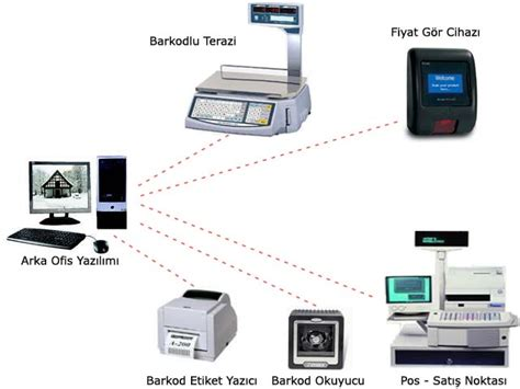 market barkod sistemi ticari otomasyon sistemleri market otomasyon sistemi