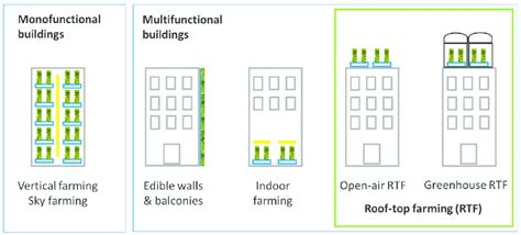 design guidelines mulgoa rise typologies and nomenclatures for building integrated
