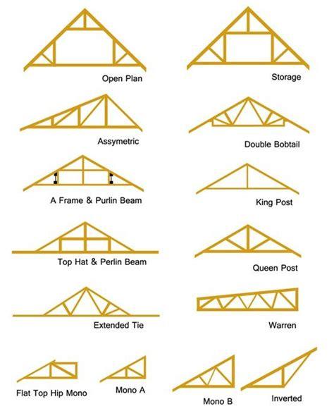 roof trusses   roof truss design roof trusses