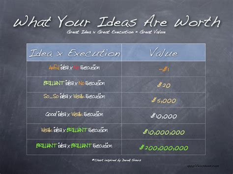 ideas are easy execution is everything five things i tell inventors zalaco llczalaco llc