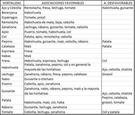 calendario lunar de siembra y trasplantes segn las fases las fases lunares y los cultivos ecoagricultor