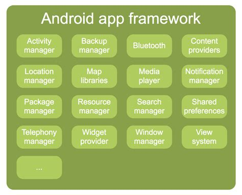 ongoing photo by tim bray 183 what android is - Android Framework