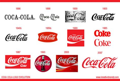 logo evolution coca cola evolution of marketing wildweb