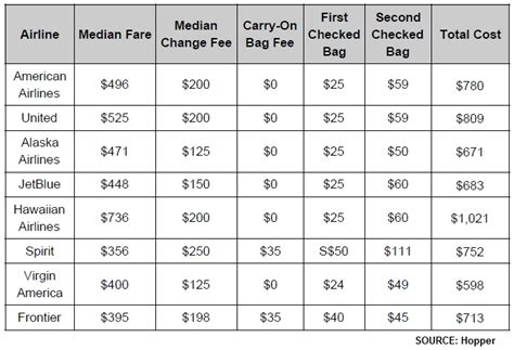 airlines that charge for carry on airlines that charge for carry on alaska airlines