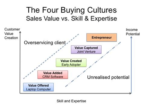 sle of values is your sales team overservicing clients or underachieving