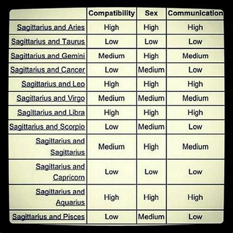 sagittarius compatibility chart sagittarius