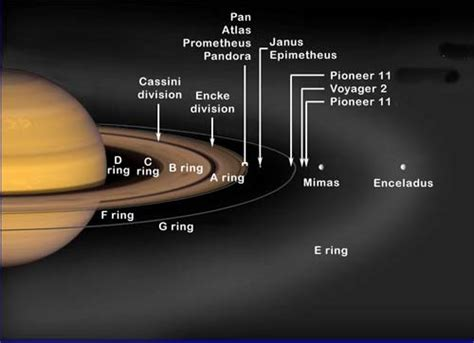 saturn the planet it all