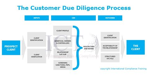 what is customer due diligence cdd