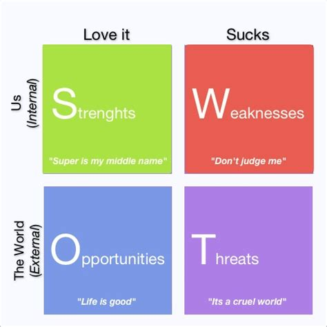 blank swot analysis template helloalive