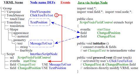 java 8 virtual field pattern scriptnodeeventoutcontrol java x3d x3dtoxhtml listing