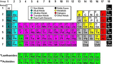 sections of the periodic table parts of the periodic table sciencing