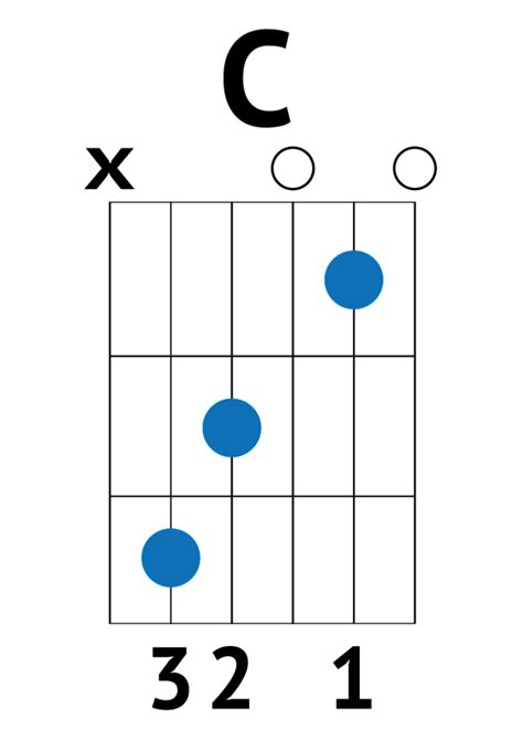 strumming pattern hear you me perfect ed sheeran good guitarist