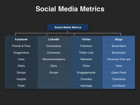 Social Media Planning Template Download Four Quadrant Social Media Kpis Template
