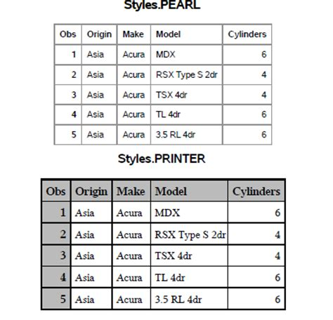 ods layout exles ods pdf destination in sas 9 4 come take a look under the
