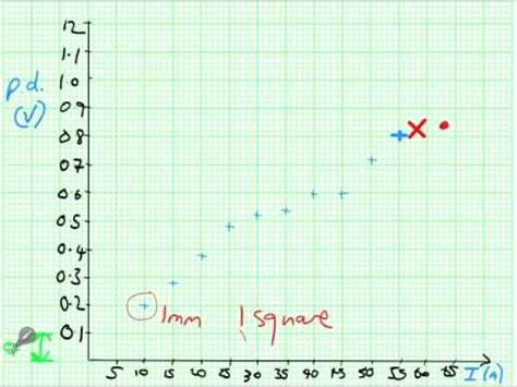 plotting graph a level physics isa help part 2 plotting graphs