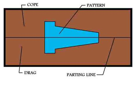 cope and drag pattern in casting animation metal casting process