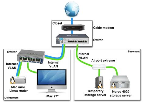 Home Gigabit Network Design Exle Of A Home Networking Setup With Vlans
