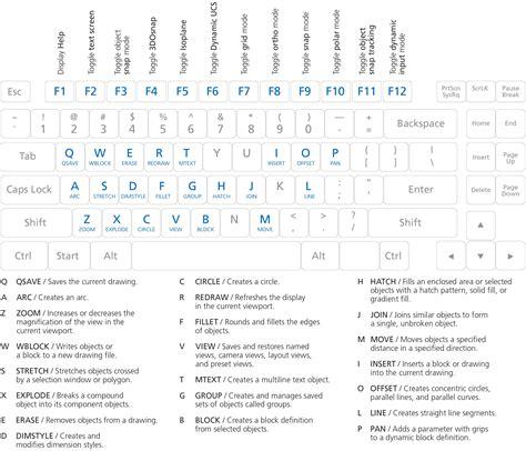 sketchbook hotkeys comandos de autocad trucos y tips dwgautocad