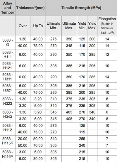aluminium mechanical properties table mechanical properties of alloys 5083 to 5086 from ullrich