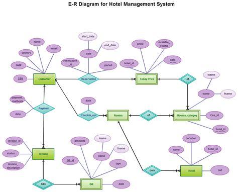 uml diagrams for hotel management system uml diagrams for hotel management system pdf