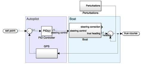ship autopilot control system ssoudan eu boat autopilot powered with an intel edison