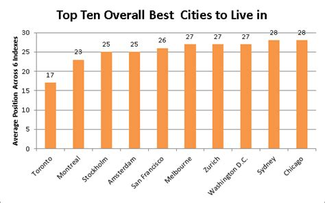 top 10 the best places and cities to visit in top 10 best cities to immigrate to immigroup we are