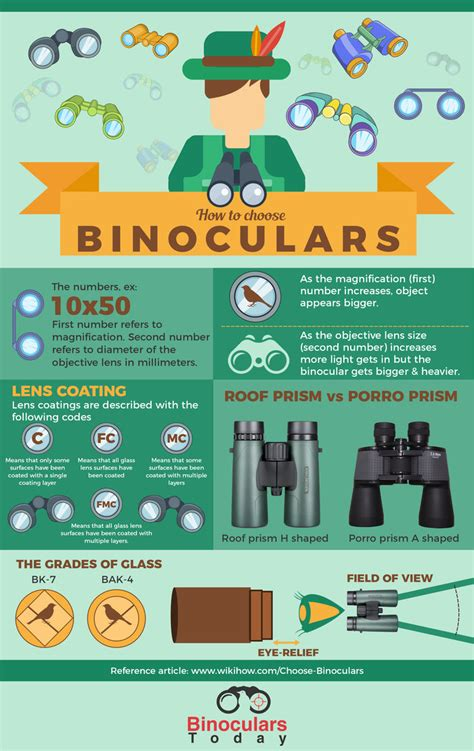 how to a simple way to choose the right binoculars