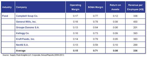 Kellogg Mba Results by Supply Chain Kellogg Supply Chain