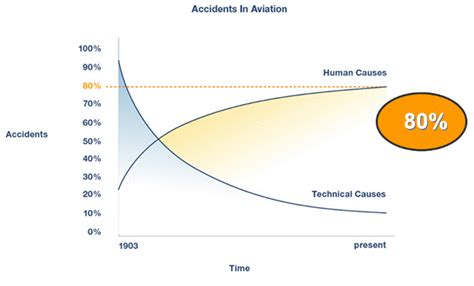 a human error approach to aviation analysis the human factors analysis and classification system books related keywords suggestions for human factors in accidents