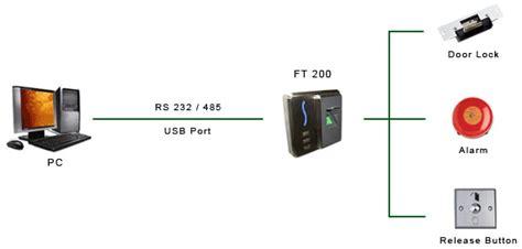 Tombol Pintu Access Exit Button Manual Door Lock Rfid Card kunci pintu sidik jari access security systems