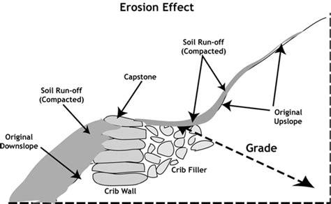 erosion diagram cutting filling tread south shenandoah