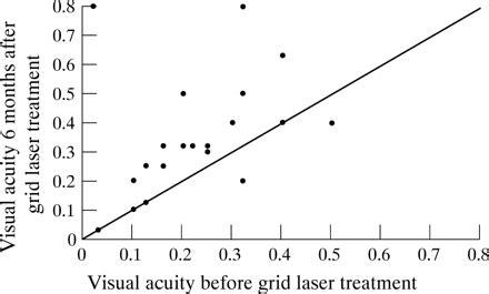 grid pattern laser photocoagulation grid laser photocoagulation for macular oedema in uveitis