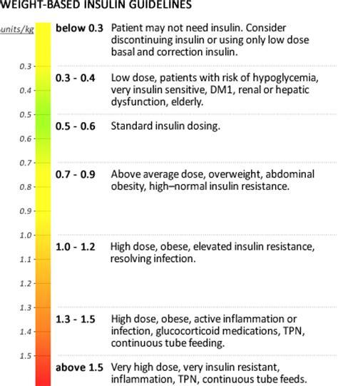 insulin calculation worksheet glycemic iv sq transition worksheet