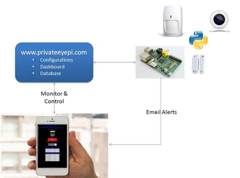 home alarm system for raspberry pi how it works
