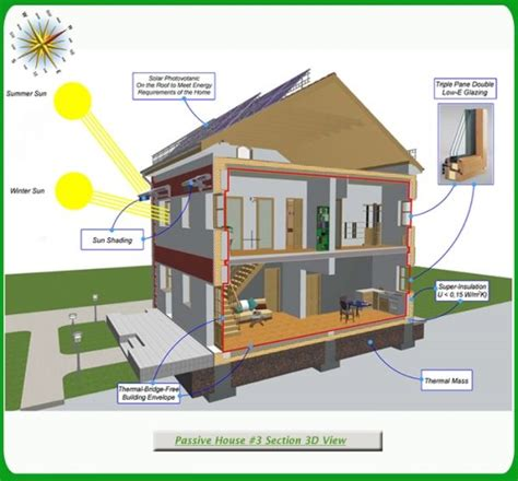 green passive solar house  section  view passive solar home plans solar house passive