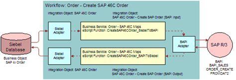 sap sales order workflow bookshelf v7 8 understanding the standard integration