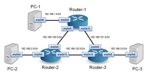 howto linux router how to build a network of linux routers using quagga