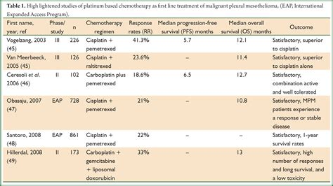Pleural Mesothelioma Stages by Malignant Pleural Mesothelioma Current And Future