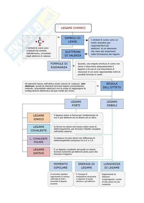 tavola periodica di chimica mappa tavola periodica appunti di chimica