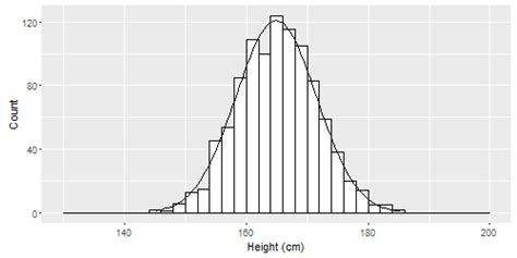 R Drawing Normal Distribution by R Ggplot2 ノーマルカーブのヒストグラム Curve Code Q A 日本語