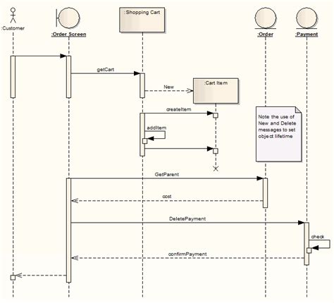 when to use sequence diagram sequence diagram unmasa dalha
